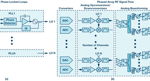 System-Level Local Oscillator Phase Noise Models for Phased Arrays with Distributed PLLs