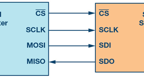 Introduction to the SPI Interface