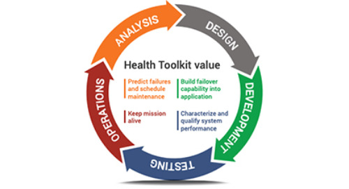 Achieving Reliability to Match Capability