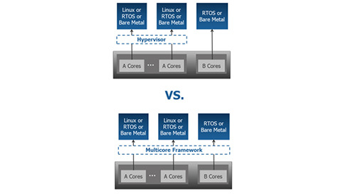 Multicore System Management: Hypervisor or Multicore Framework?
