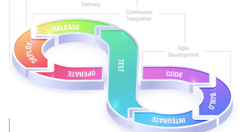 How DevOps Can Accelerate Software Development Process