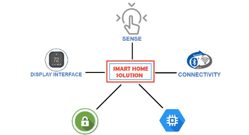 Smart Home – One chip Graphics, Touch, and Wireless Solution! - Part 1