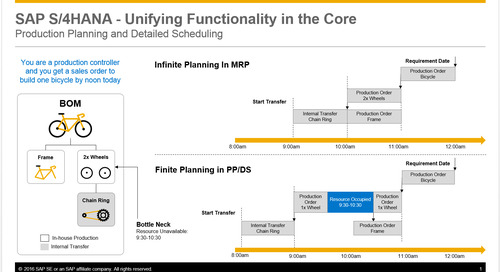 SAP S/4HANA in 2 Minutes: Production Planning and Detailed Scheduling