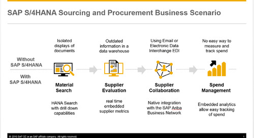 SAP S/4HANA in 2 Minutes: Sourcing and Procurement