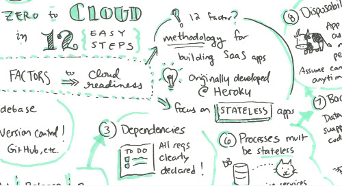 Zero to Cloud in 12 Easy Steps