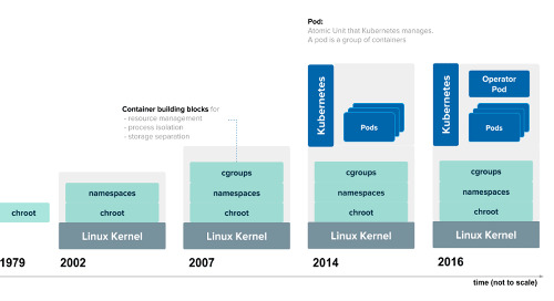 How we moved a massively parallel Postgres database onto Kubernetes