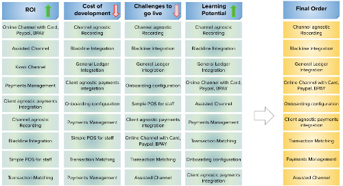 Strangling a Monolith by Focusing on ROI