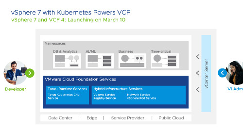 vSphere 7 and Tanzu Kubernetes Grid = Powerful Platform for Architecting Modern Apps