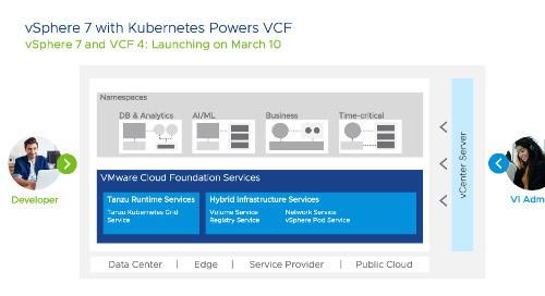 vSphere 7 and Tanzu Kubernetes Grid = Powerful Platform for Architecting Modern Apps