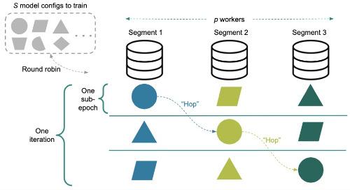 Model Selection for Deep Neural Networks on Greenplum Database