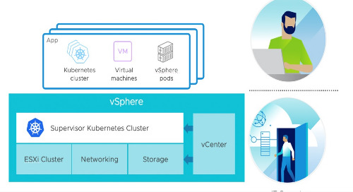 VMware Cloud Foundation Evolves with vSphere 7 with Kubernetes