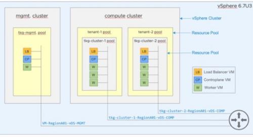 A Closer Look at VMware Tanzu Kubernetes Grid Multitenant Setup