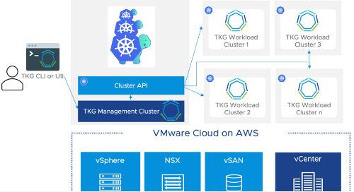 Tanzu Kubernetes Grid on VMware Cloud on AWS