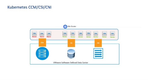 A Deep Dive into the Kubernetes vSphere CSI Driver with TKGI and TKG