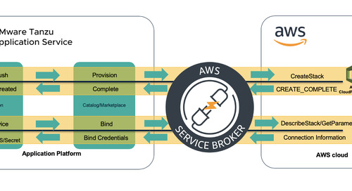 AWS Service Broker for VMware Tanzu Goes Live on Tanzu Network