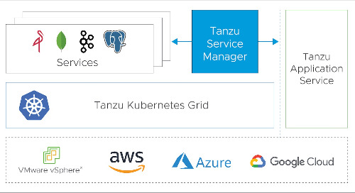 Add Services Running Atop Kubernetes to Your CF Marketplace? Now You Can