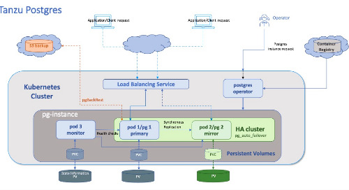 VMware Tanzu SQL, Now GA for Kubernetes: A Consistent Postgres Experience Everywhere