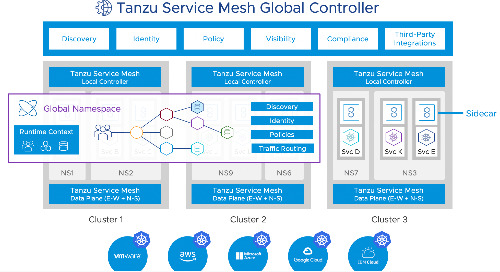Achieve Multi-Cloud Application Scalability for Modern Apps