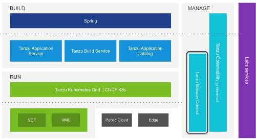 TMC in Build, Run, Manage Diagram