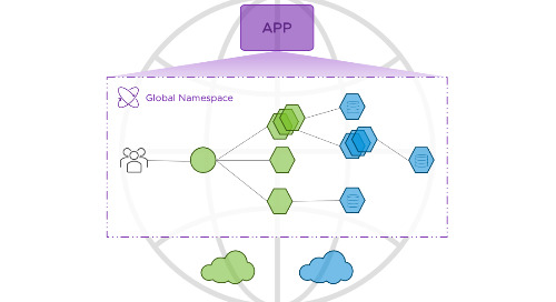 Application Resiliency for Cloud Native Microservices with VMware Tanzu Service Mesh