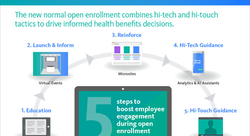 Infographic: Digital Open Enrollment 2021