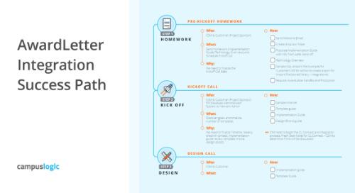 AwardLetter Integration Success Path