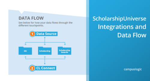 ScholarshipUniverse Integrations & Data Flow
