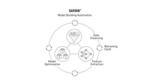 The Basics of Automated Model Building