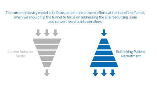 Infograph: Rethinking Patient Recruitment
