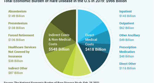 New Study Uncovers the $966 Billion Economic Impact of Rare Diseases