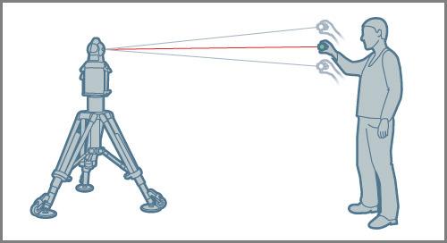Laser Tracker Technology