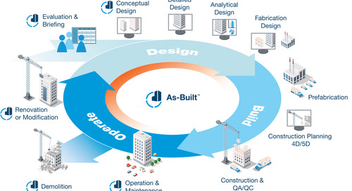 [NEW SOFTWARE] Accelerate 2D & 3D documentation of building, plant & infrastructure as-built data