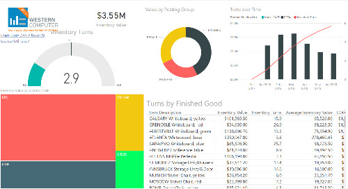Power BI Interactive Dashboard: Inventory [Dynamics NAV & D365 Business Central]