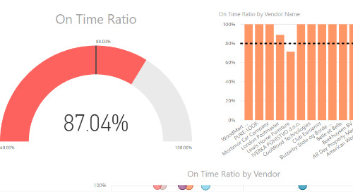 Power BI Interactive Dashboard: Vendor Performance [Dynamics NAV & D365 Business Central]