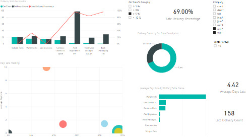 Power BI Interactive Dashboard: Vendor Performance [Dynamics 365 FO & Dynamics AX]