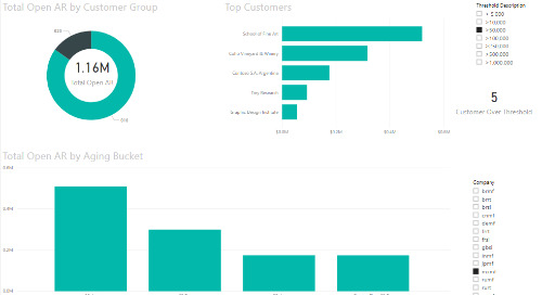 Power BI Interactive Dashboard: AR [Dynamics 365 FO & Dynamics AX]