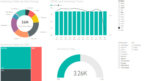 Power BI Interactive Dashboard: Inventory [Dynamics 365 FO & Dynamics AX]