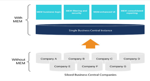 April 9: Multiple Business Entities: Improve D365 Business Central with Multi-Entity Management