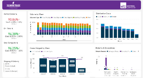 Power BI Interactive Dashboard: 365WineTrade Distribution