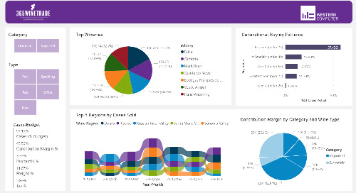 Power BI Interactive Dashboard: 365WineTrade Marketing