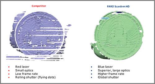 Escaneo 3D avanzado con tecnología a opticamente superior de láser azul