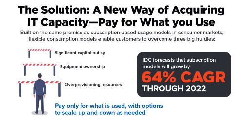 A new way of acquiring IT capacity — pay for what you use