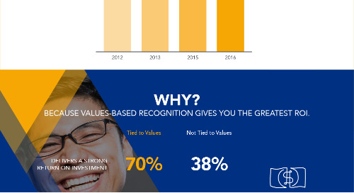 [Infographic] How to Build a Rock Solid Employee Recognition Program