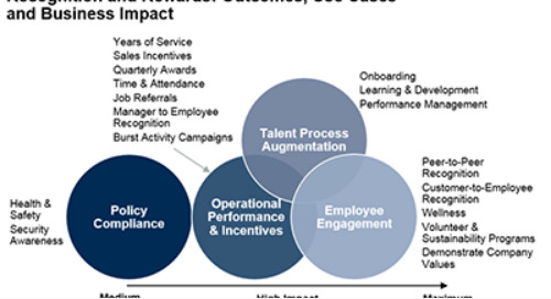 Gartner Report: Use Recognition and Reward Programs to Boost HR and Talent Effectiveness