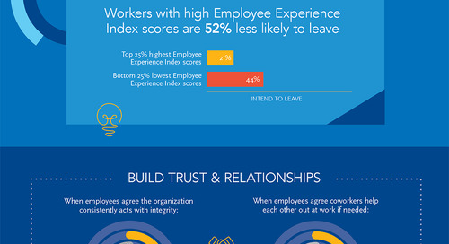 [INFOGRAPHIC] The Anatomy of the Employee Experience