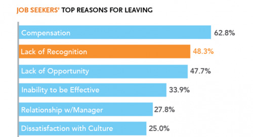 Survey: Revealing Key Practices for Effective Recognition