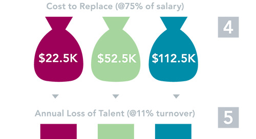 The Ridiculously High Cost of Employee Turnover