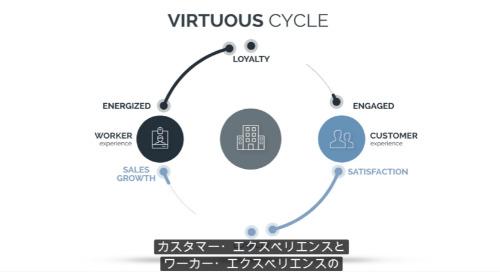 バーチャス・サイクル - 好循環をもたらす