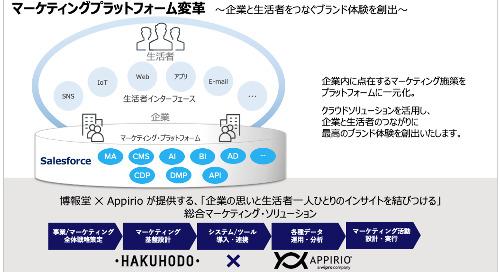 博報堂とアピリオが戦略的パートナーシップ提携  「マーケティングプラットフォーム変革」チームを組成