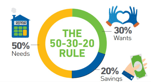 The 50-30-20 Rule and How You Can Use it to Guide Your Financial Planning